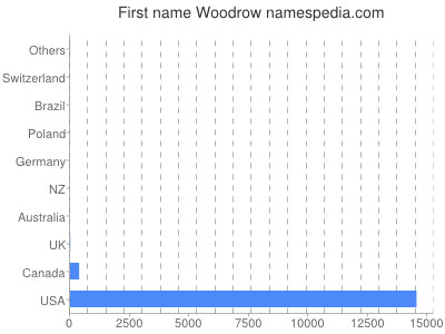 Given name Woodrow