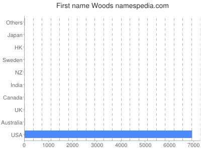 Given name Woods