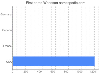 Given name Woodson