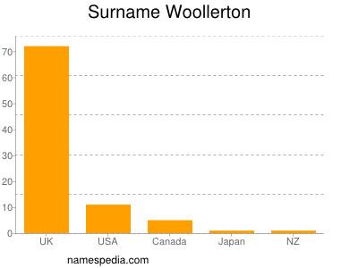 Surname Woollerton