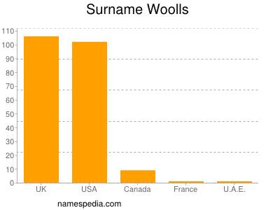 Surname Woolls