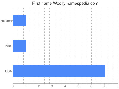 Given name Woolly