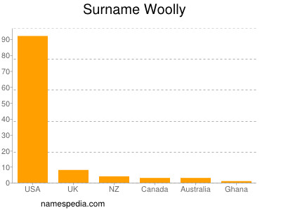 Surname Woolly