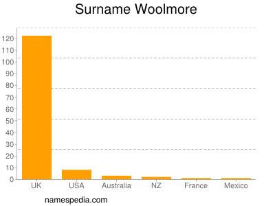 Surname Woolmore
