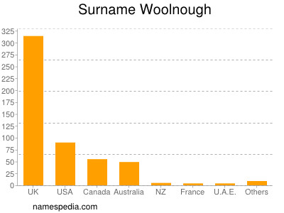 Surname Woolnough