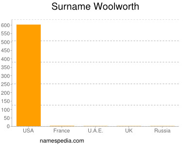 Surname Woolworth