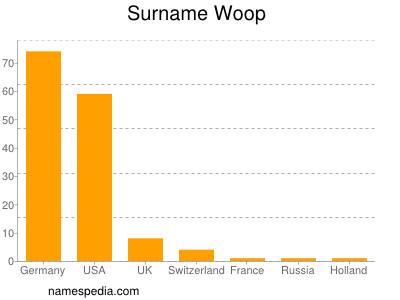 Surname Woop