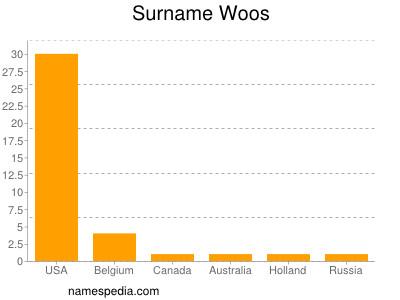 Surname Woos