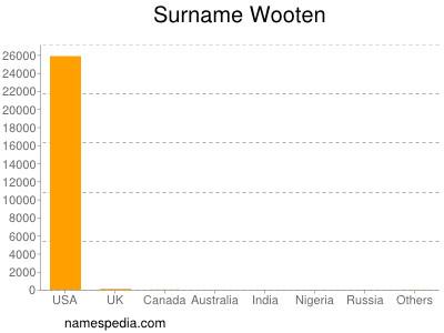 Surname Wooten