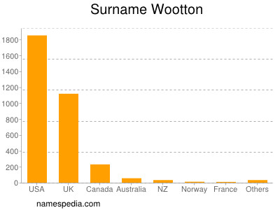 Surname Wootton