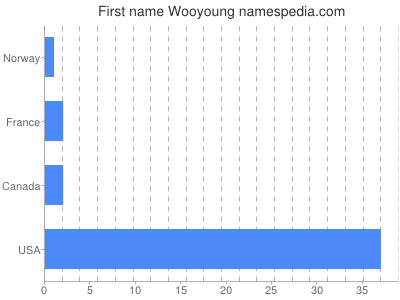 Given name Wooyoung