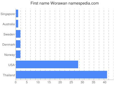 Given name Worawan