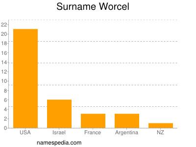 Surname Worcel