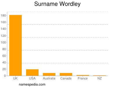 Surname Wordley