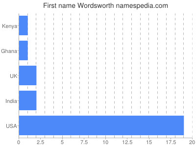 Given name Wordsworth