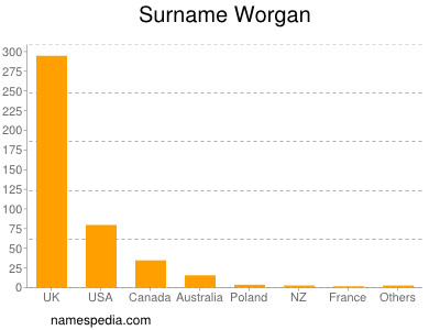 Surname Worgan