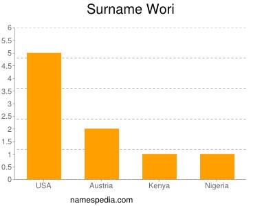 Surname Wori