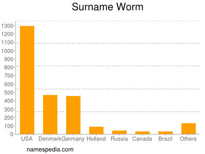 Surname Worm