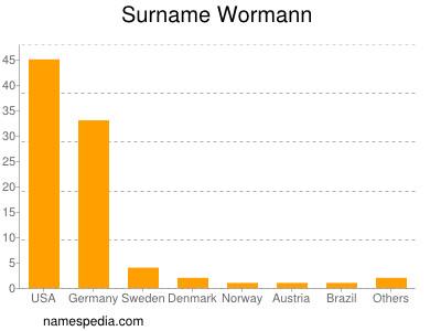 Surname Wormann