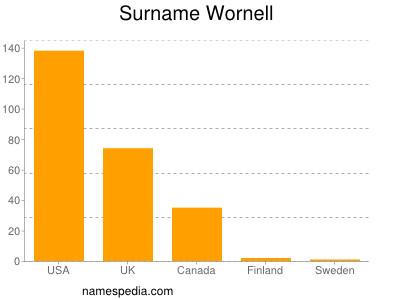 Surname Wornell