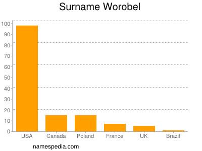 Surname Worobel