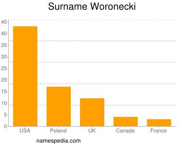Surname Woronecki