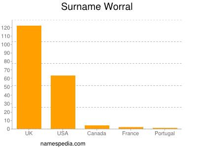 Surname Worral