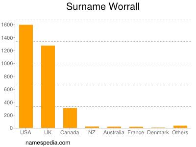 Surname Worrall