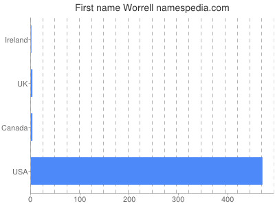 Given name Worrell