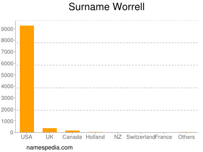 Surname Worrell
