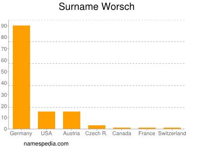 Surname Worsch