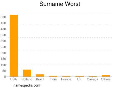 Surname Worst