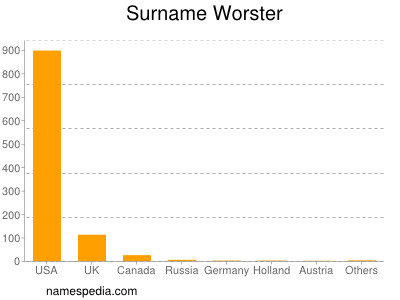 Surname Worster