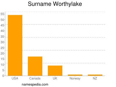 Surname Worthylake