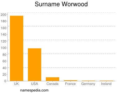 Surname Worwood