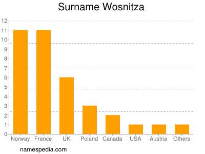 Surname Wosnitza