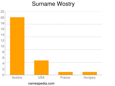 Surname Wostry