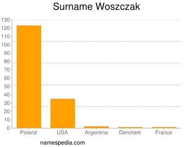 Surname Woszczak