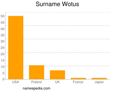 Surname Wotus
