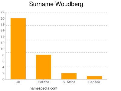 Surname Woudberg