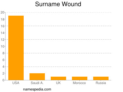 Surname Wound
