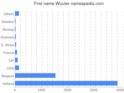 Given name Wouter