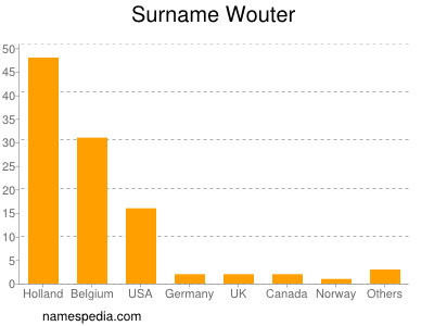 Surname Wouter