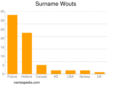 Surname Wouts