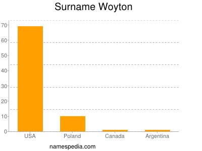Surname Woyton
