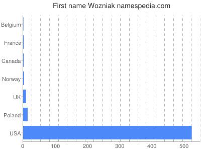 Given name Wozniak