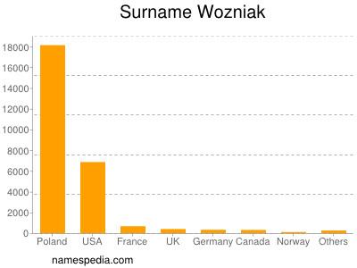 Surname Wozniak