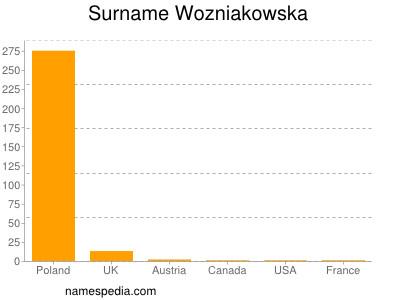 Surname Wozniakowska