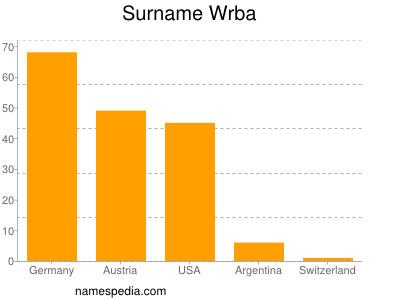 Surname Wrba