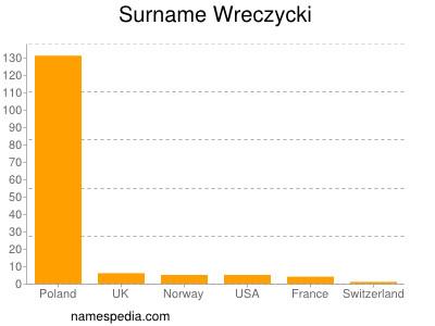 Surname Wreczycki